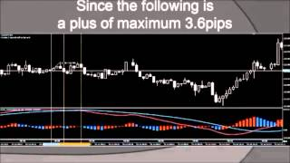 【FX trading Approach 】  1-minute victory Scalping     ~ In the case of MACD ~