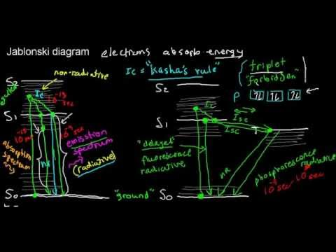 Lecture 4 part 1 fluorescence jablonski diagram youtube ccuart Image collections
