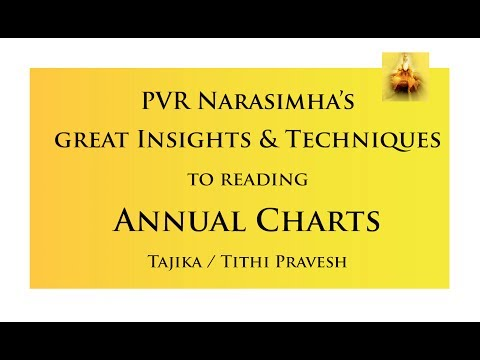 Session 8 - PVR Narasimha Rao's great Insights & Techniques to reading Annual Charts