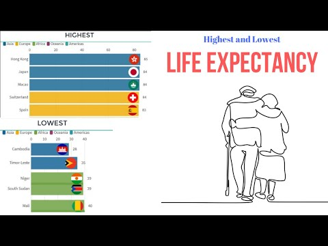 Top 10 Countries With Highest And Lowest Life Expectancy (1960-2017)