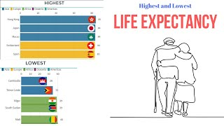 Please subscribe for more upcoming videos: https://bit.ly/2rmodcg rising life expectancies throughout the world (1960-2017) many factors come into play when ...