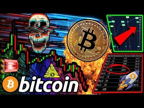 BITCOIN PRICE STILL FALLING! The GOLDEN SETUP!?! Last Time $BTC PUMPED 288%! 🚀