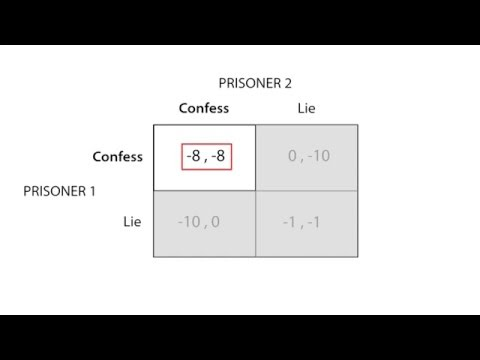 D.5 Dominant strategies and Nash equilibrium | Game Theory - Microeconomics