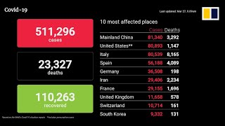 Coronavirus update March 27th, 2020: Death toll, infections and recoveries