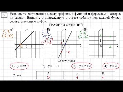 Как устанавливать соответствие между графиками и функциями