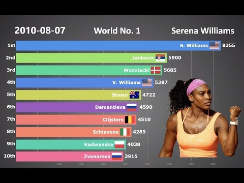 Ranking History of Top 10 Women's Tennis Players (1987 - 2018)