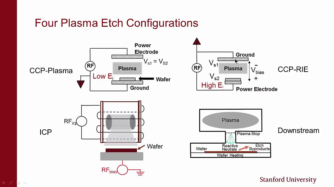 stanford nanofabrication facility dry etching basics of plasmas types of tools part 2 of 4
