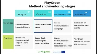 Best Practices to Green Sports Events - #PlayGreen [PLANNING STAGE KNOWLEDGE RESOURCE]