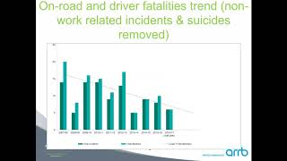Learning the lessons: what ten years of fatalities data at Toll Group can teach us about road safety
