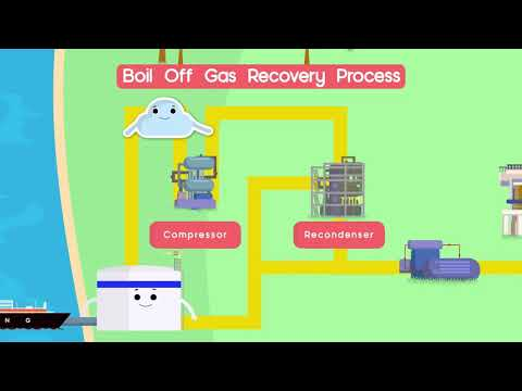 Thermodynamics: Boil-Off Gas Recovery l EMA-MOE