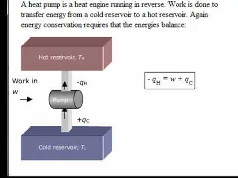 Heat Pump Thermodynamics Physical Chemistry Youtube