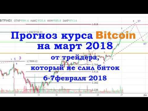 краткосрочные прогнозы форекс | Форекс прогноз доллараиз YouTube · Длительность: 8 мин31 с