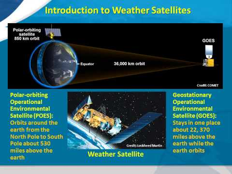 Introduction to weather satellites
