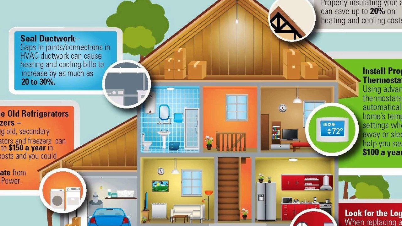 Tips for Saving Electricity at Home Ideas - YouTube