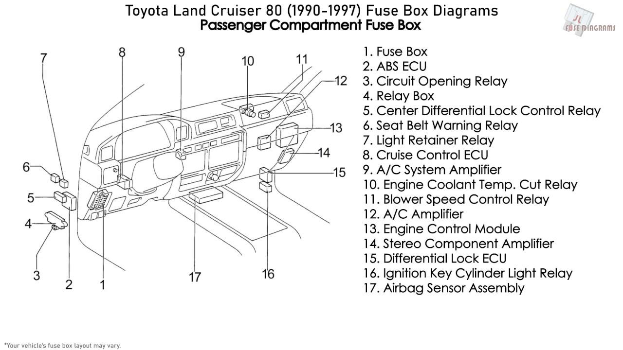 toyota land cruiser 80 (1990-1997) fuse box diagrams - youtube  youtube