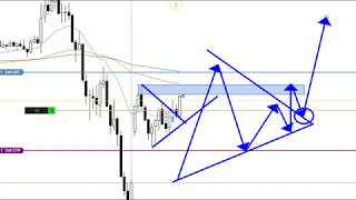 Price Action Trade Sp500 | Forex Candle Sticks Trading| Wedge Pattern Trade