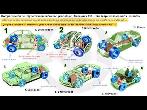 EVOLUCIÓN DE LA TECNOLOGÍA DEL AUTOMÓVIL A TRAVÉS DE SU HISTORIA - Módulo 2 (23/25)