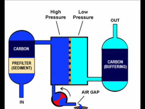 Part 1 Theory Of Reverse Osmosis Units And How To Optimize