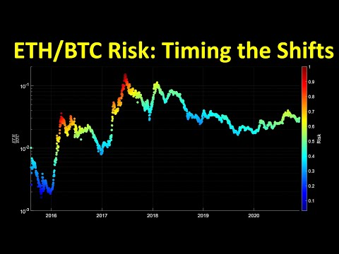 Ethereum risk against Bitcoin: Timing the momentum shifts