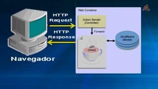 Video 04.- Curso de Java EE. El patrón M-V-C. Desarrollo de un Servlet. download MP3, 3GP, MP4, WEBM, AVI, FLV Agustus 2018