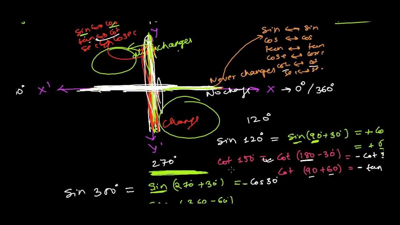 Learn to write trigonometry table 0 360 youtube for Trigonometry table 0 360