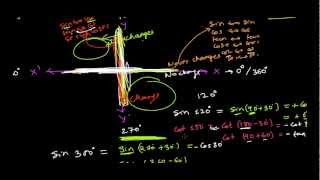 Learn Write Trigonometry Table