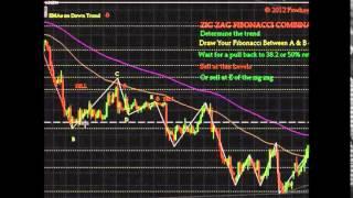 Forex Strategy: Fibonacci Zig Zag Indicators