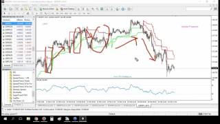 Supertrend indicator + We Point: segnali trading forex e indici