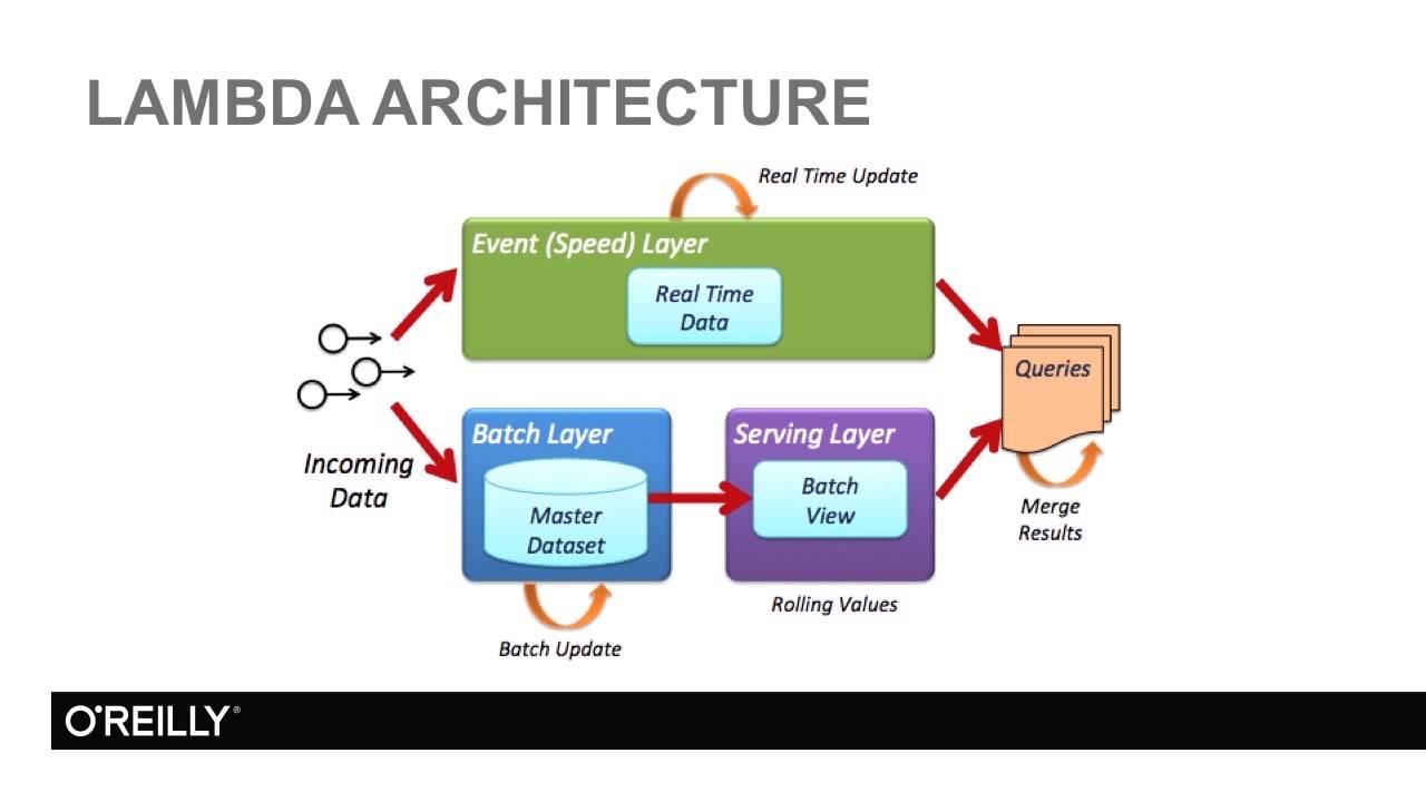 big data lambda architecture