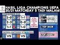 Hasil & Klasemen Liga Champions 2020 Terbaru: Shakhtar Donetsk vs Real Madrid, Liverpool Ke 16 Besar