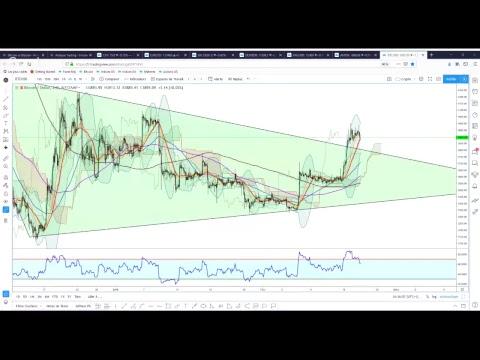 Analyse Trading - Analyses Live