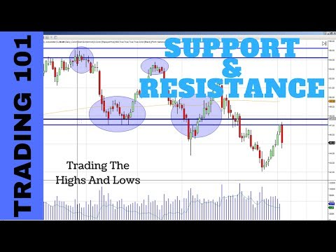 Trading resistance and support in your charts ❓ technical analysis trading for beginners
