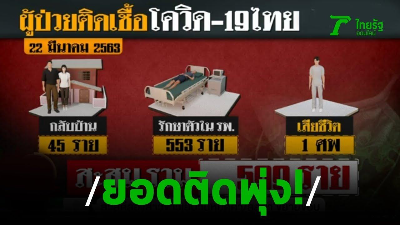 สธ.พบผู้ป่วยโควิด-19เพิ่ม 188 ราย  | 22-03-63 | ข่าวเย็นไทยรัฐ เสาร์-อาทิตย์