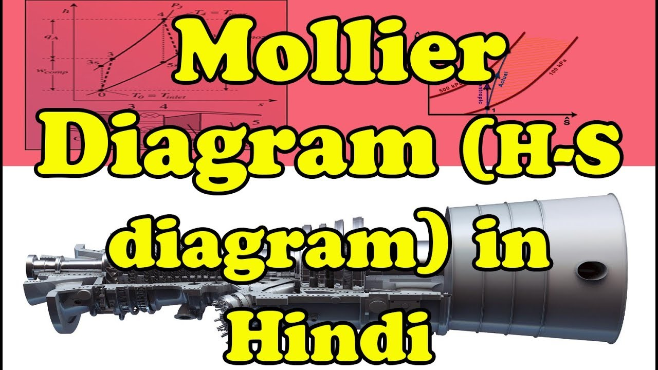 h-s diagram for steam in hindi | introduction of mollier diagram all lines  | throttling process