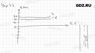 Упр 4.2 - Физика 9 класс Пёрышкин