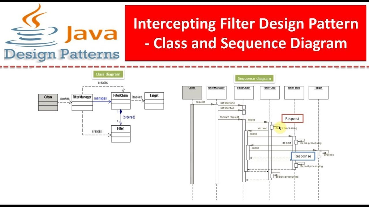 Intercepting Filter Design Pattern - Class and Sequence ...