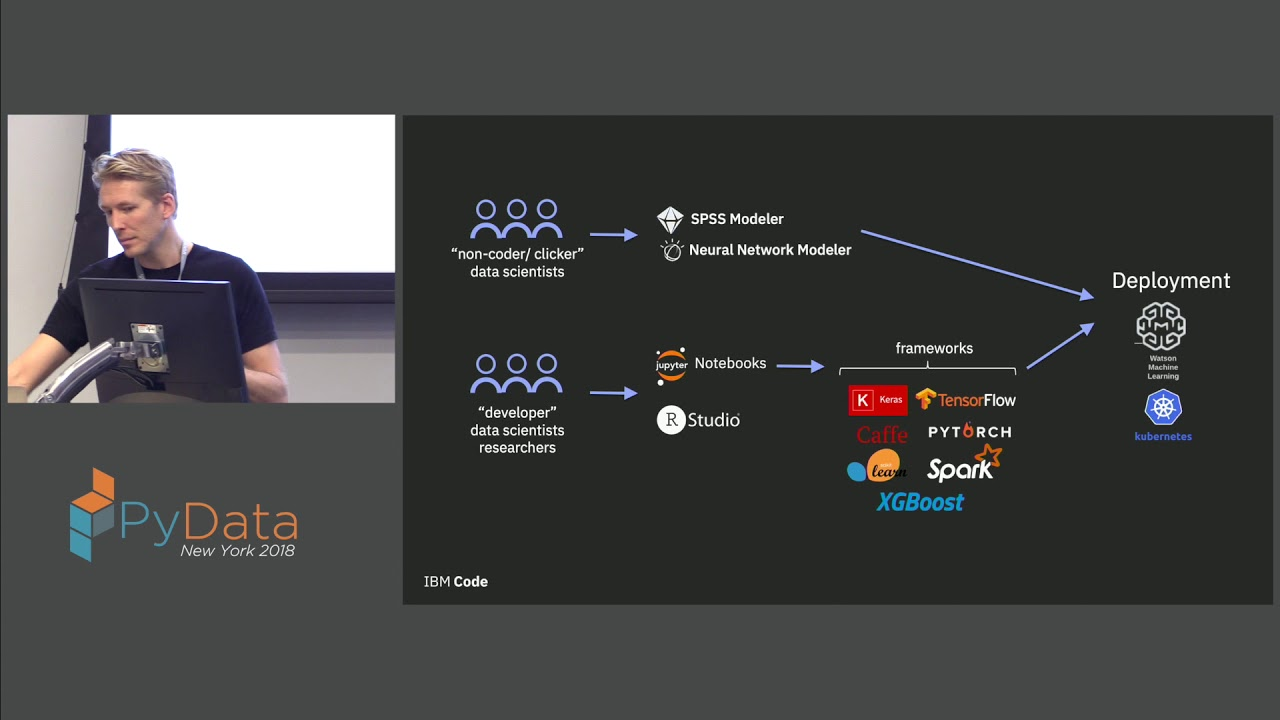 Image from The Lifecycle of Artificial Intelligence with IBM's Deep Learning as a Service - Justin McCoy