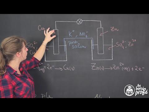 Fonctionnement d'une pile - Physique-Chimie - 1ère S - Les Bons Profs