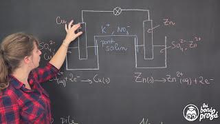 En Physique 1ère S, comprendre le fonctionnement d'une pile avec un...