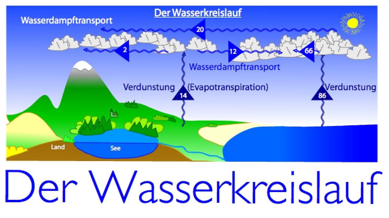 Kreislauf Des Wassers