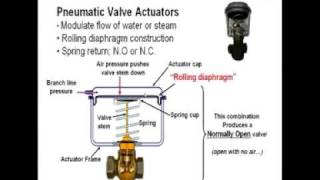 Pneumatic Actuators for Valves and Dampers: Clip 1 of 5