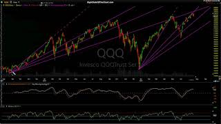 Stock Market Technical Analysis 7-19-19
