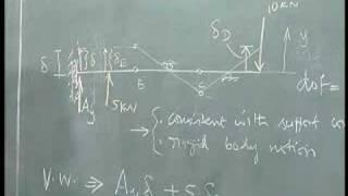 Mechanics of Solids - IITM 3.5 Virtual Work Method - Example 2
