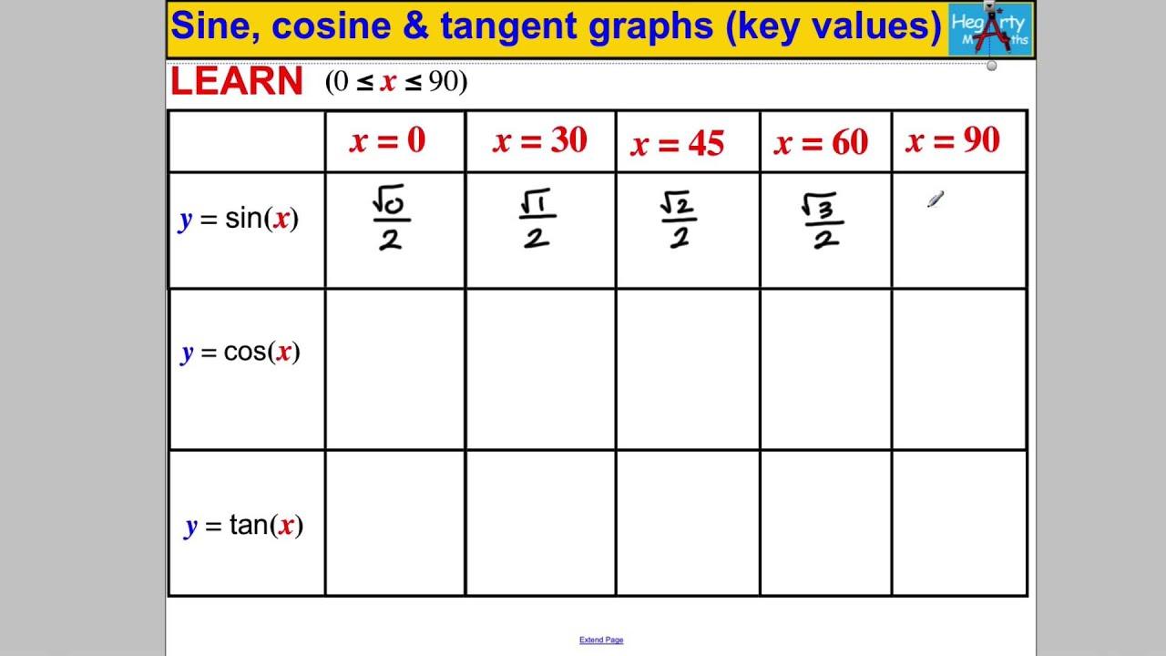 Sine, cosine & tangent (key values) - YouTube