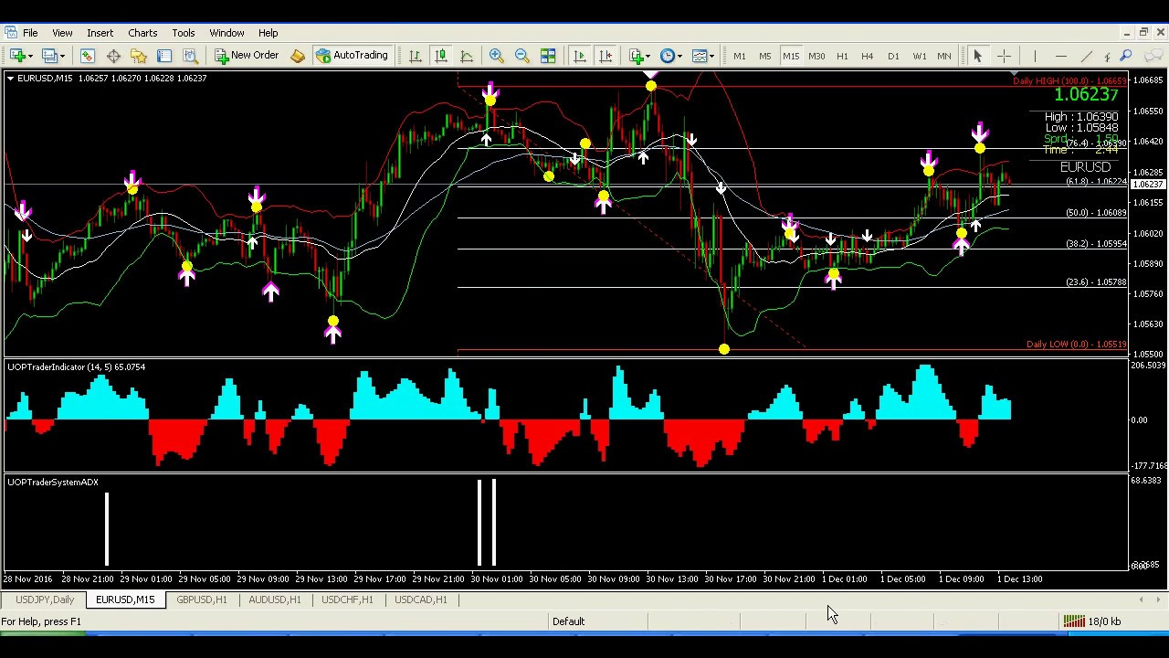 Forex Systems Best Uop Trader System Youtube