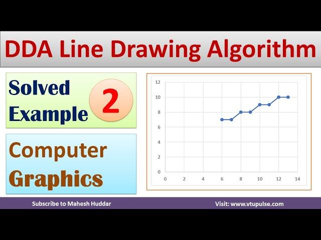 2. Solved Digital Differential Analyzer |DDA Algorithm | Line Drawing Algorithm by Mahesh Huddar