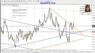 Weekly Forex Analysis for EURGBP, 02 - 07 December 2018, Entry Points