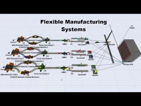 Flexsim | Flexible Manufacturing Systems | Group Technology | Cellular Manufacturing