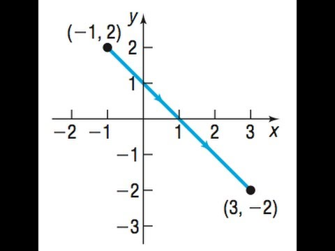 Find parametric equations that define the curve shown