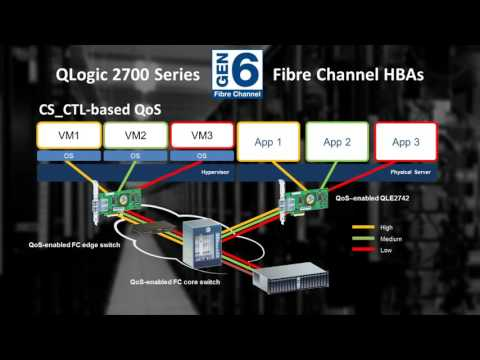 Overview of Gen 6 (32Gb) Fibre Channel (FC) & QLogic 2700 Series HBAs